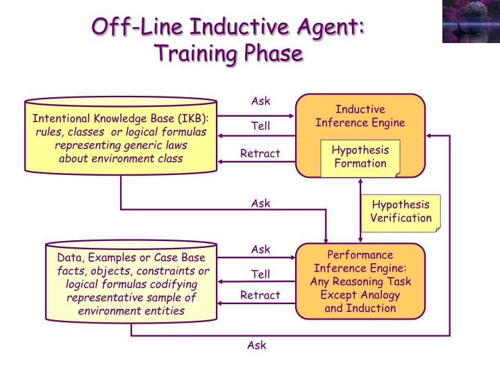 Off-Line Inductive Agent:
