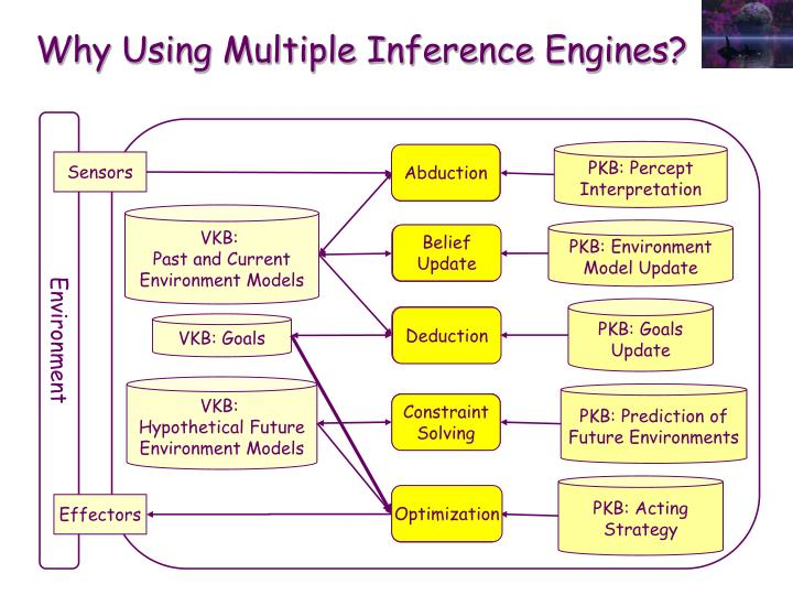 Why Using Multiple Inference Engines?