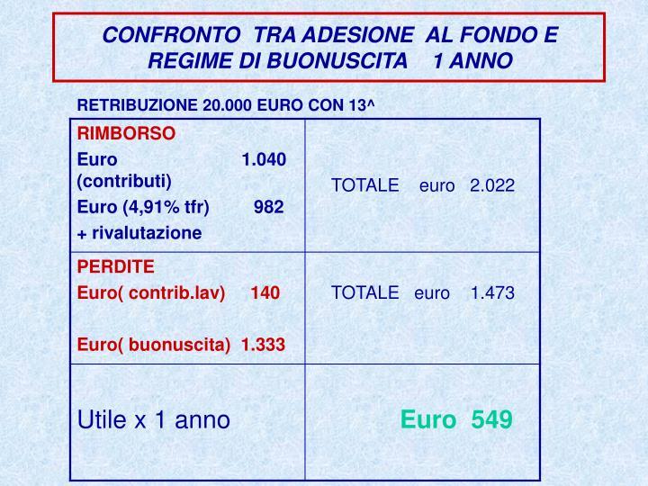 CONFRONTO  TRA ADESIONE  AL FONDO E REGIME DI BUONUSCITA    1 ANNO