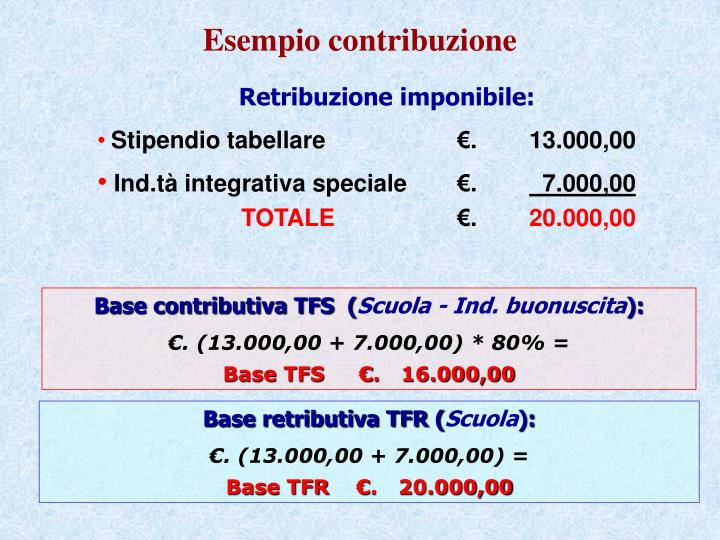 Esempio contribuzione