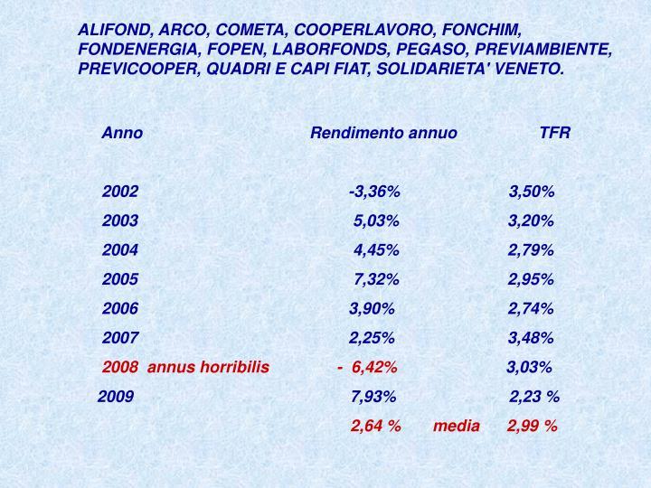 ALIFOND, ARCO, COMETA, COOPERLAVORO, FONCHIM, FONDENERGIA, FOPEN, LABORFONDS, PEGASO, PREVIAMBIENTE, PREVICOOPER, QUADRI E CAPI FIAT, SOLIDARIETA' VENETO.