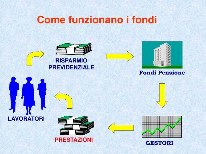 Come funzionano i fondi