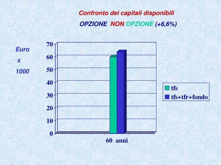 Confronto dei capitali disponibili