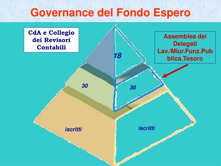 Governance del Fondo Espero