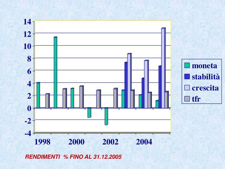 RENDIMENTI  % FINO AL 31.12.2005