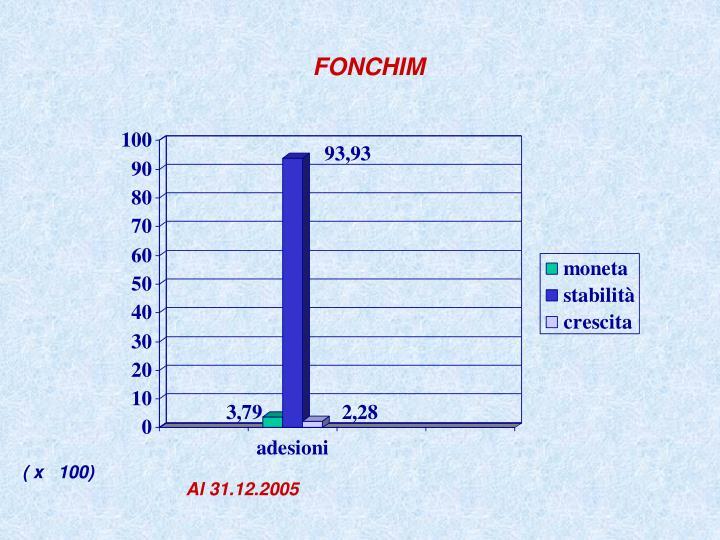 FONCHIM