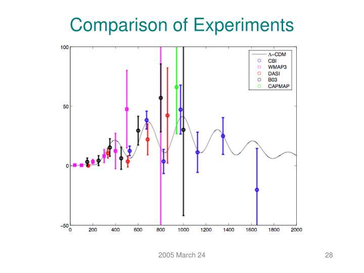 Comparison of Experiments