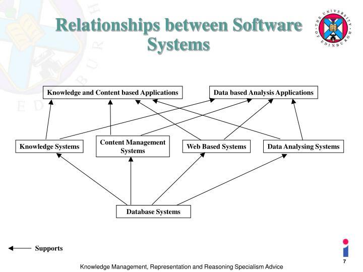 Data based Analysis Applications