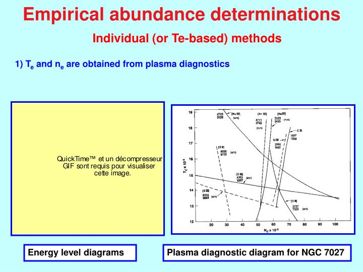 Empirical abundance determinations