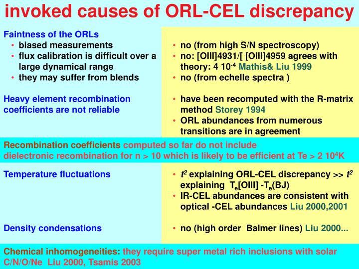 invoked causes of ORL-CEL discrepancy
