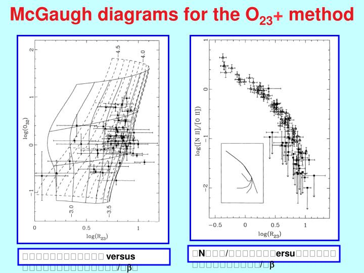 McGaugh diagrams for the O