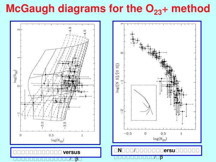 McGaugh diagrams for the O
