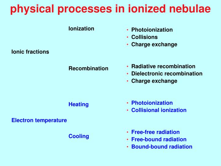physical processes in ionized nebulae