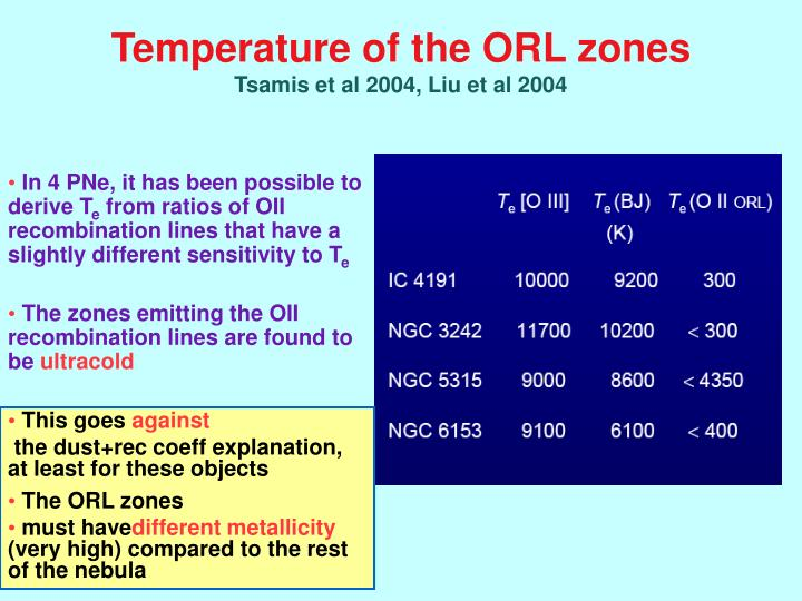 Temperature of the ORL zones