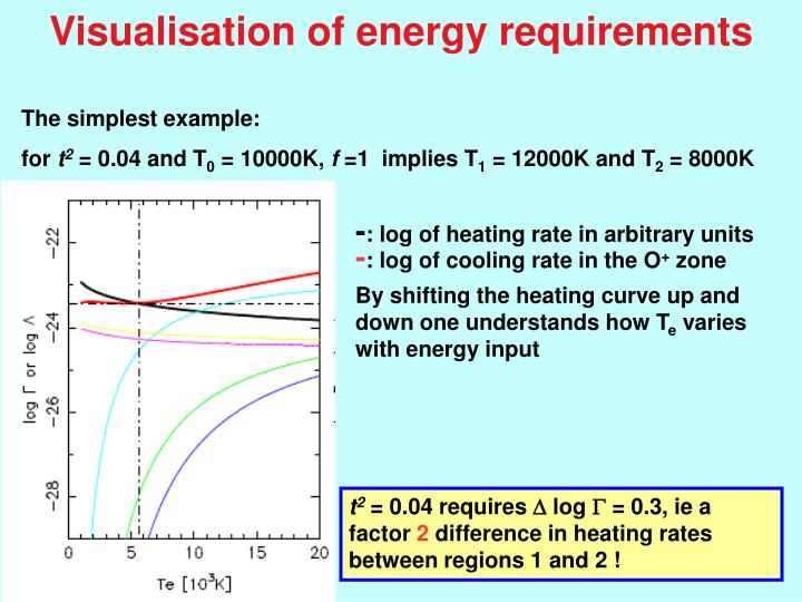 Visualisation of energy requirements
