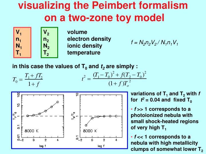 visualizing the Peimbert formalism