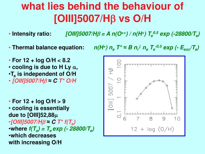 what lies behind the behaviour of  [OIII]5007/H