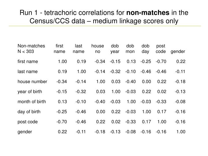 Run 1 - tetrachoric correlations for