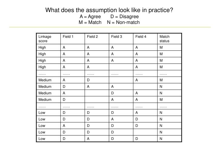 What does the assumption look like in practice?