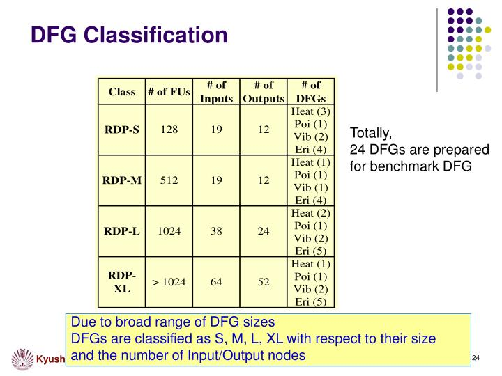 DFG Classification