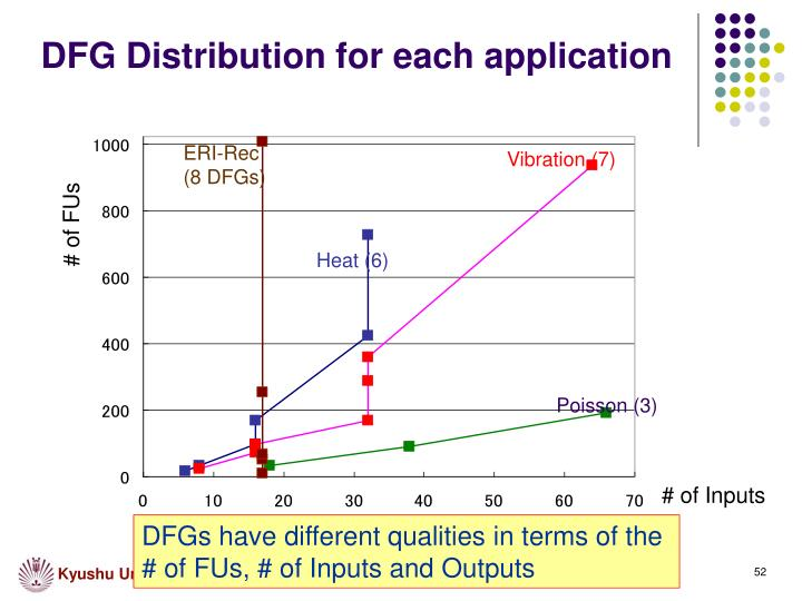 DFG Distribution for each application