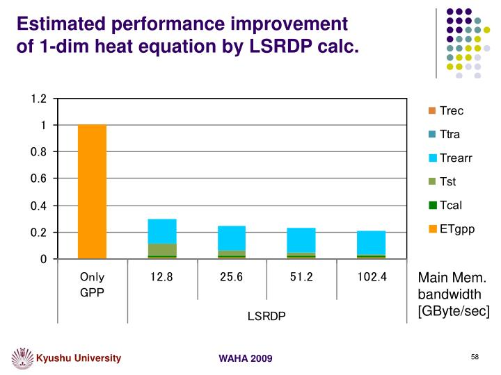 Estimated performance improvement