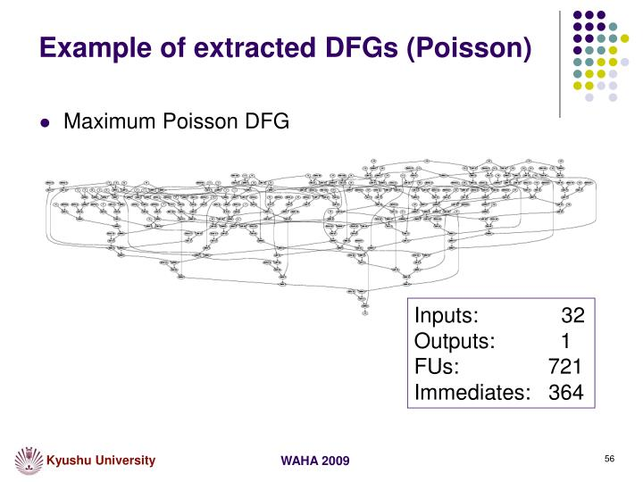 Example of extracted DFGs (Poisson)