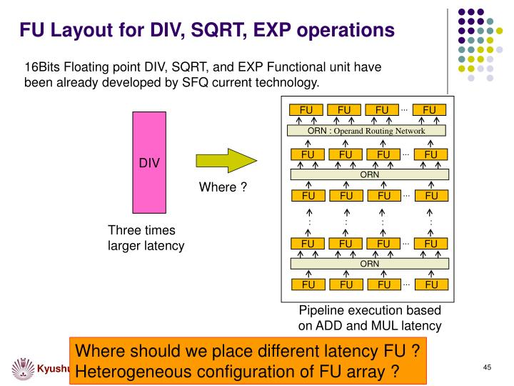 FU Layout for DIV, SQRT, EXP operations
