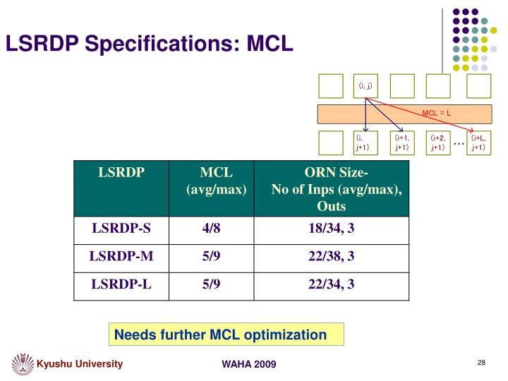 LSRDP Specifications: MCL