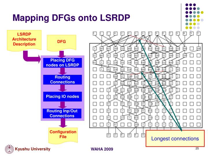 Mapping DFGs onto LSRDP