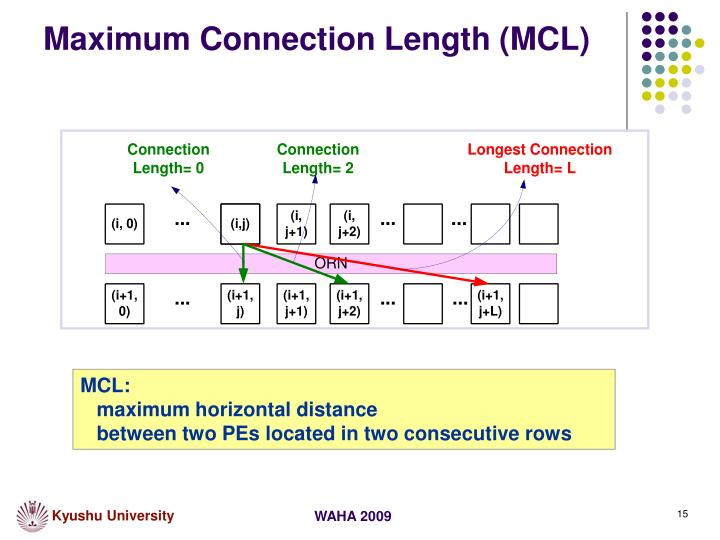 Maximum Connection Length