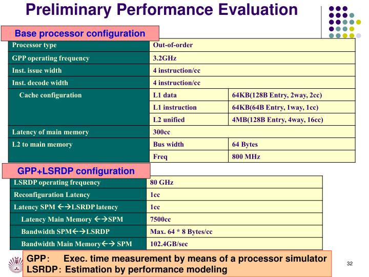Preliminary Performance Evaluation