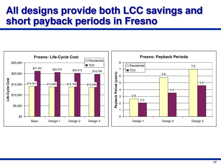 All designs provide both LCC savings and short payback periods in Fresno