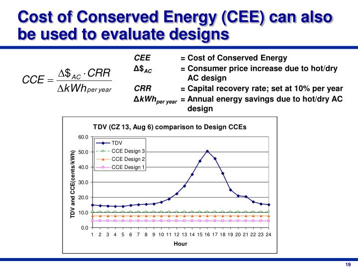 Cost of Conserved Energy (CEE) can also be used to evaluate designs