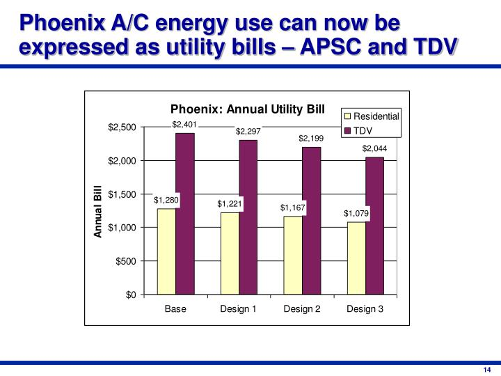 Phoenix A/C energy use can now be expressed as utility bills – APSC and TDV