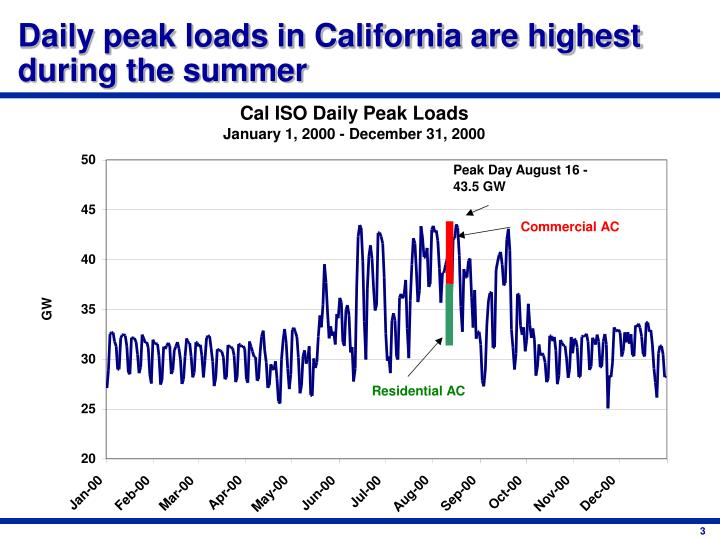 Daily peak loads in California are highest during the summer