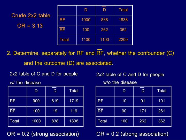 2. Determine, separately for RF and RF, whether the confounder (C) and the outcome (D) are associated.