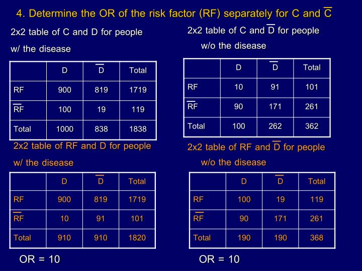 4. Determine the OR of the risk factor (RF) separately for C and C