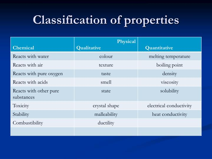 Classification of properties