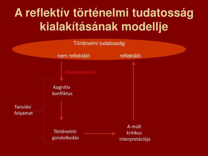 A reflektív történelmi tudatosság kialakításának modellje