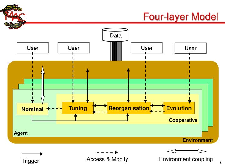 Four-layer Model