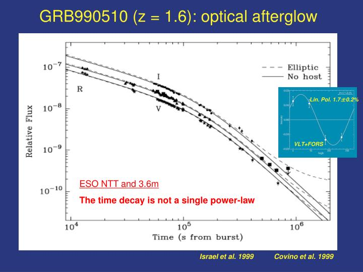 GRB990510 (z = 1.6): optical afterglow