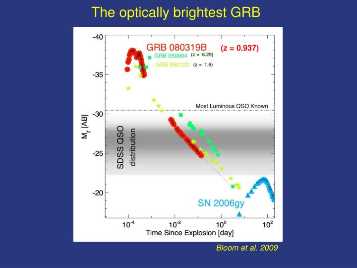 The optically brightest GRB