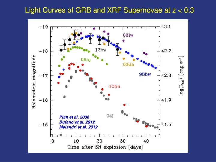 Light Curves of GRB and XRF Supernovae at z < 0.3