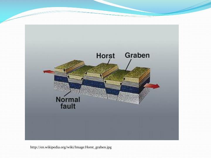http://en.wikipedia.org/wiki/Image:Horst_graben.jpg