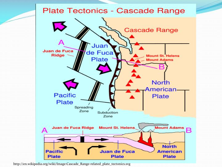 http://en.wikipedia.org/wiki/Image:Cascade_Range-related_plate_tectonics.svg