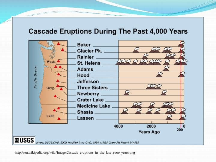 http://en.wikipedia.org/wiki/Image:Cascade_eruptions_in_the_last_4000_years.png