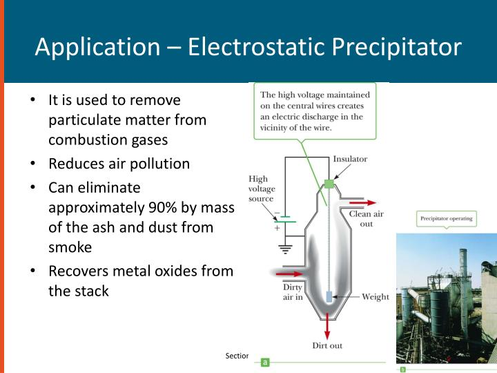 Application – Electrostatic Precipitator