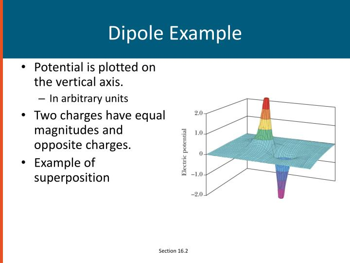 Dipole Example