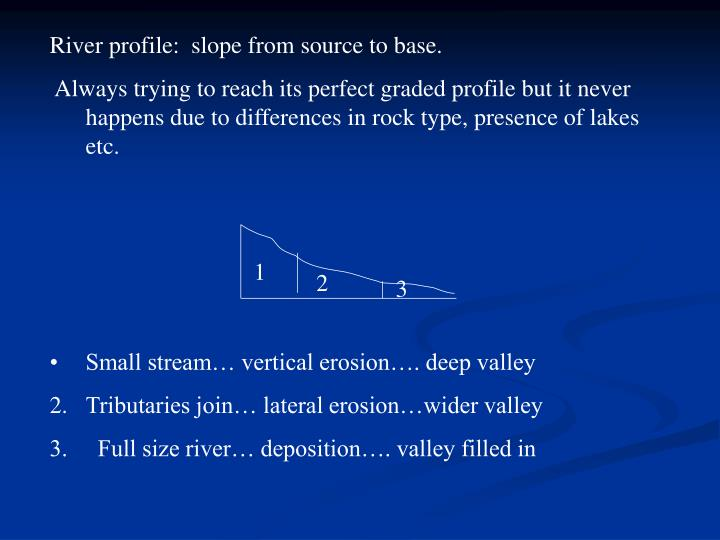 River profile:  slope from source to base.